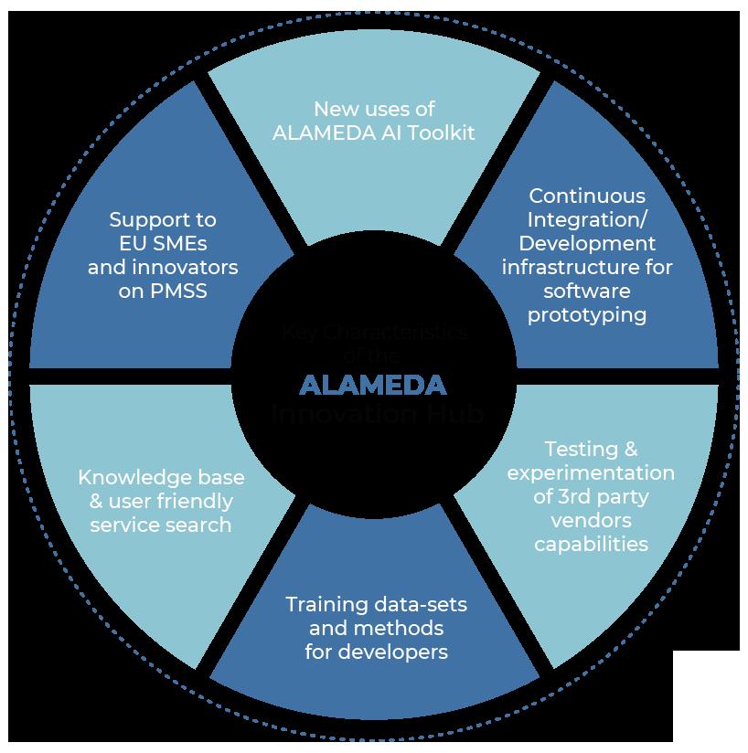ALAMEDA digital health innovation hub